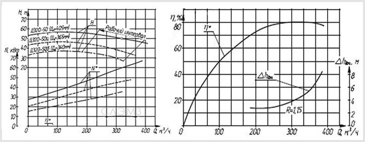 Графические характеристики насоса Д320-50