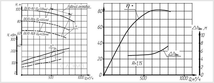 Графические характеристики насоса Д630-90