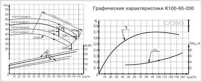 Графические характеристики К100-65-200 из паспорта