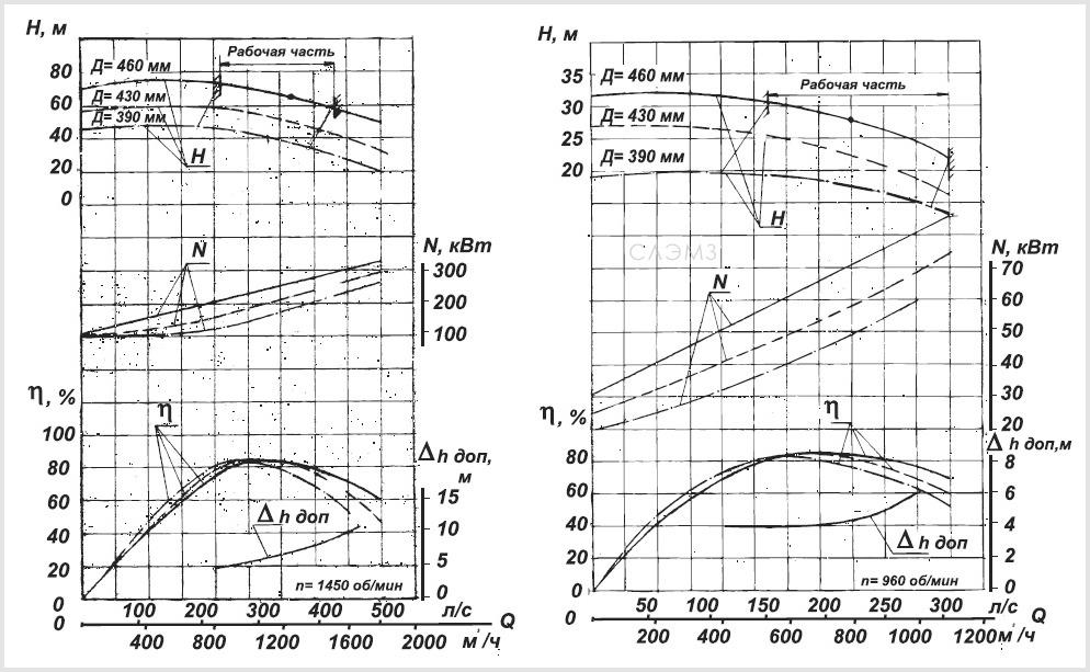 Графические характеристики насоса Д1250-65