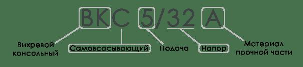 Расшифровка маркировки насоса ВК. Иллюстрация