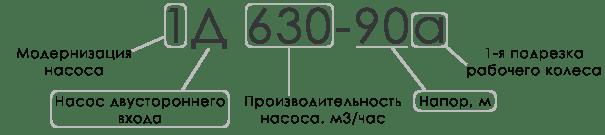 Маркировка центробежного насоса Д. Иллюстрация