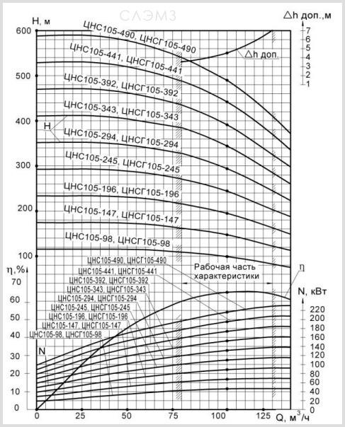 Графические характеристики ЦНС(г) 105-343 из паспорта