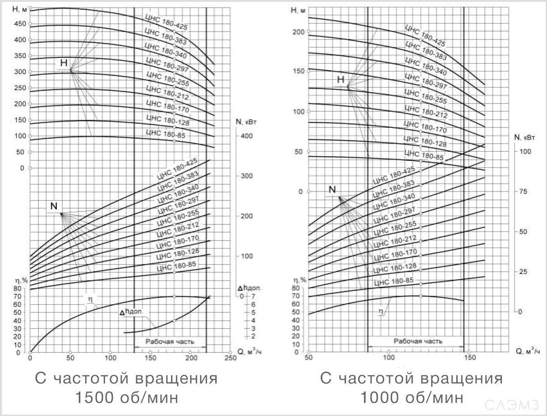 Графические характеристики ЦНС(г) 180-425 или 6МС-7 из паспорта