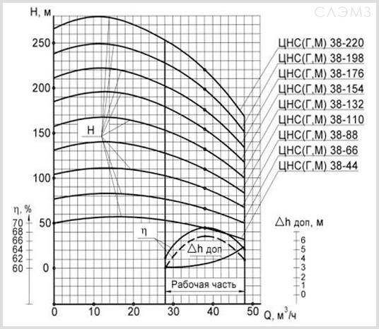 Графические характеристики ЦНС38-176 из паспорта
