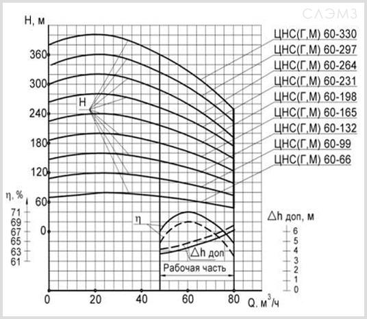 Графические характеристики ЦНС(г) 60-99 из паспорта