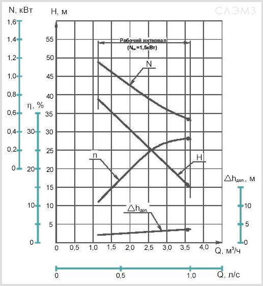 График характеристик вихревого насоса ВК1/16 и ВКС1/16
