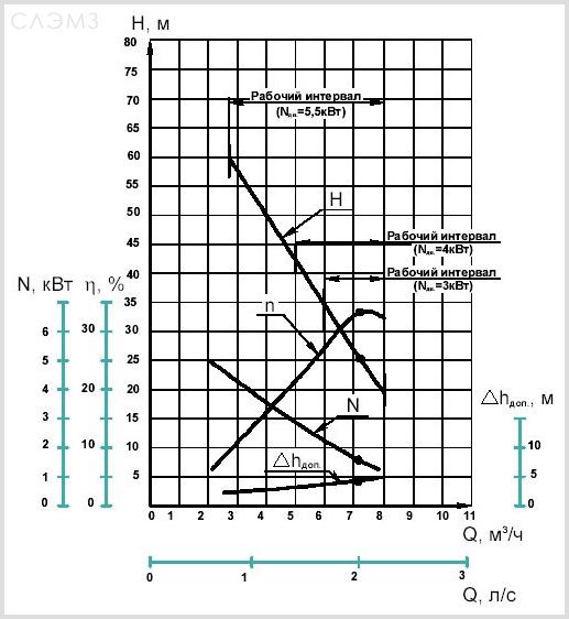 График характеристик вихревого насоса ВК2/26 и ВКС2/26