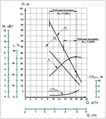 Графические характеристики ВК 5/24 из паспорта