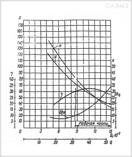 Графические характеристики СЦЛ 20-24 из паспорта