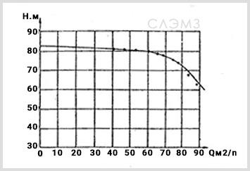 Графические характеристики СЦН 75-70 из паспорта