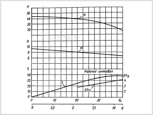 Графические характеристики СВН-80 из паспорта
