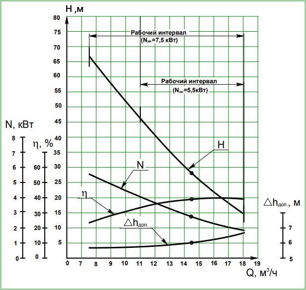 График характеристик вихревого насоса ВК4/28 и ВКС4/28