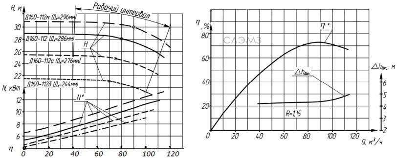 Графические характеристики насоса 1Д250-125