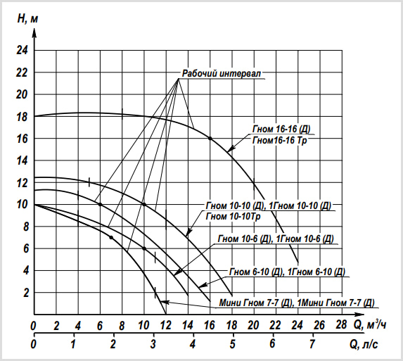 Гидравлические характеристики насоса ГНОМ 10-6 (Ливны) 220в/380в