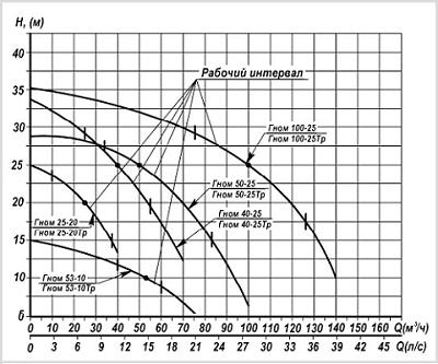 Гидравлические характеристики электронасоса ГНОМ 100-25