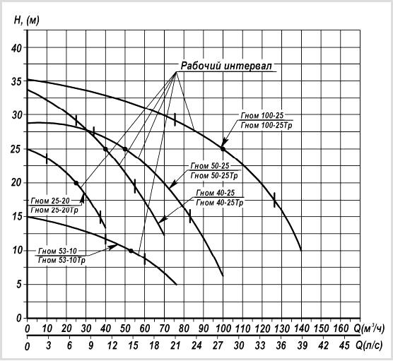 График гидравлических характеристик насоса ГНОМ 25-20